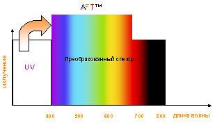 Преобразованный спектр